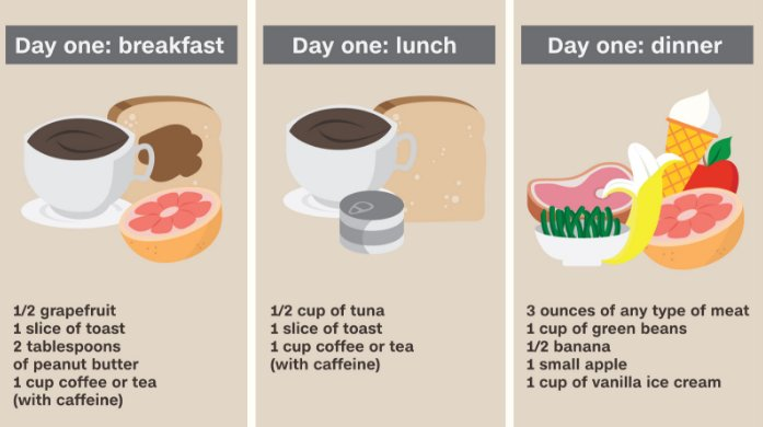 military diet month calander