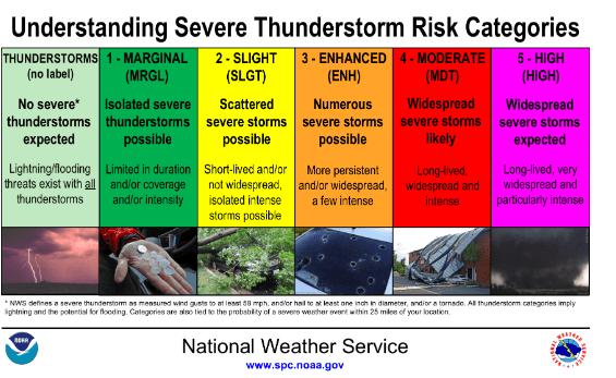 Understanding severe thunderstorm risk categories.