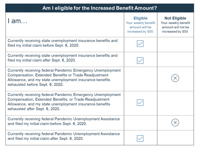 Chart provides details about eligibility based on state law and federal guidance.