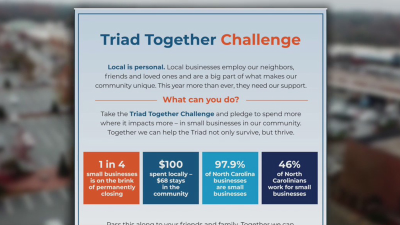 Triad Together Challenge encouraging people to shop local amid the pandemic