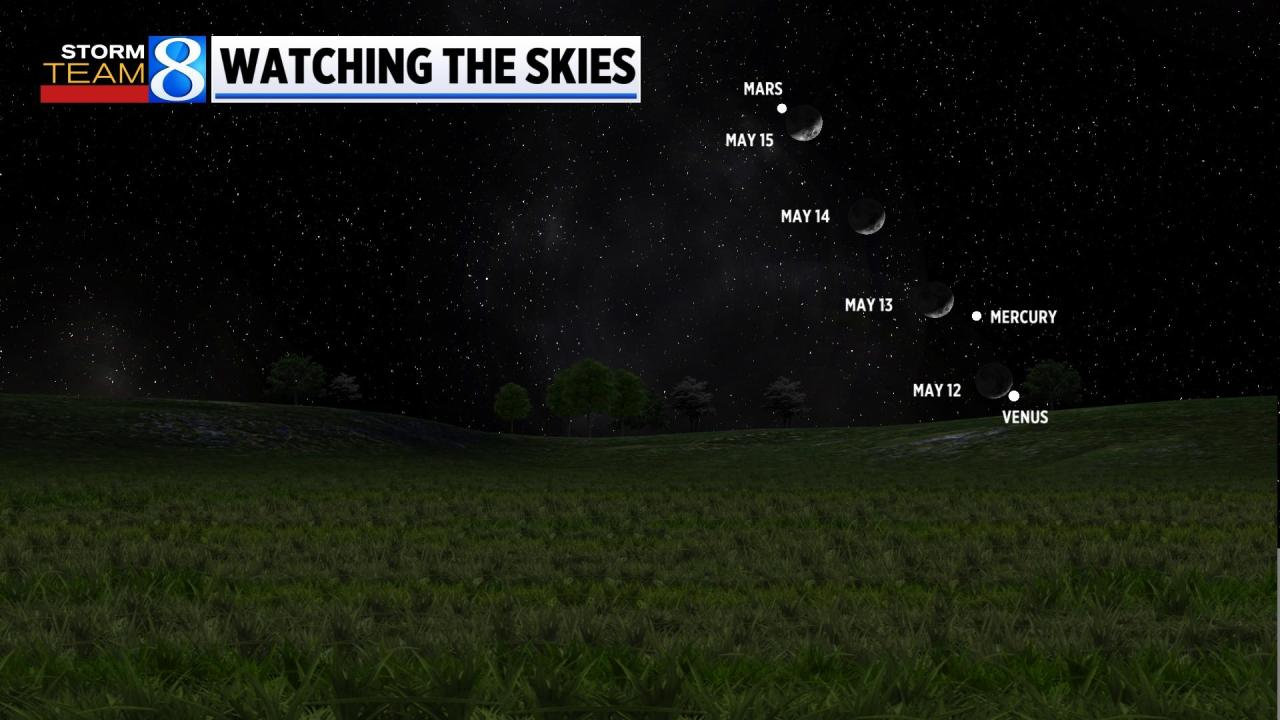 Watch the thin crescent moon pass these three planets this week