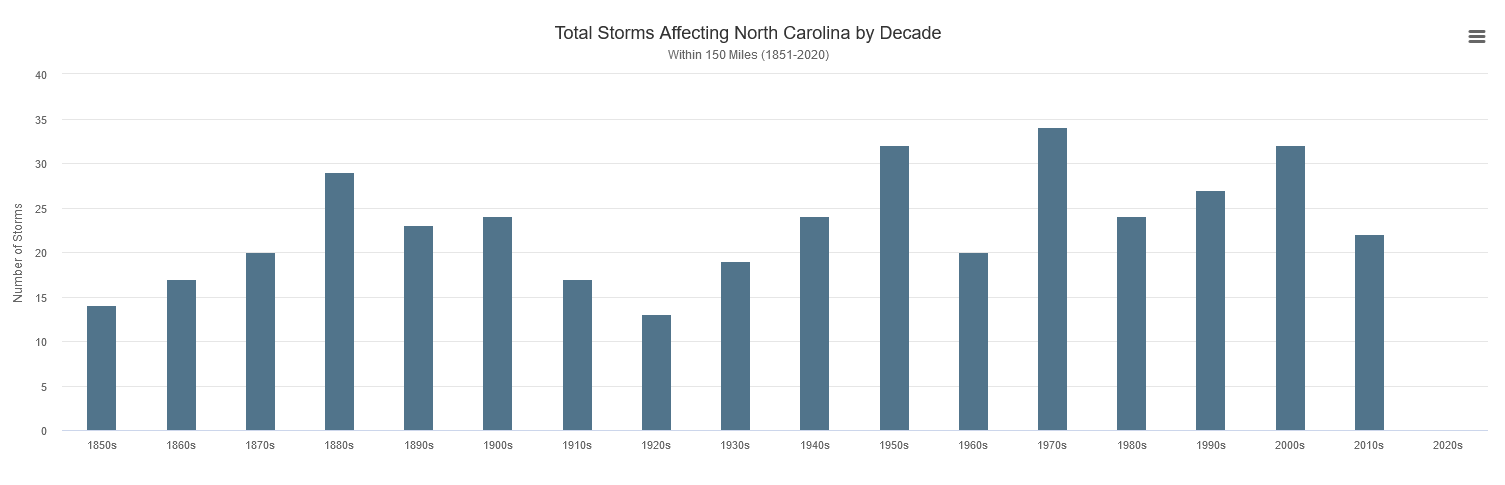 The graph above shows the total number of tropical cyclones affecting North Carolina by decade