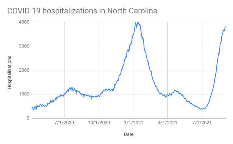 Hospitalizations Graph